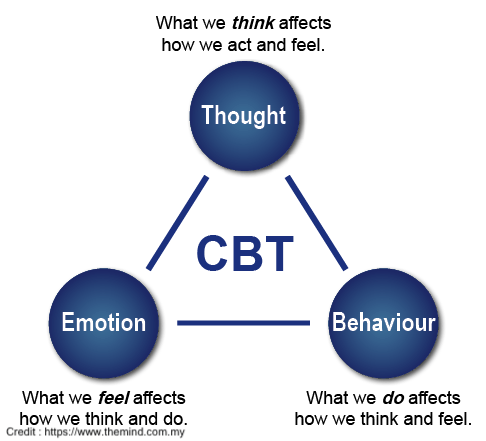 Cognitive behavioural therapy for addiction treatment
