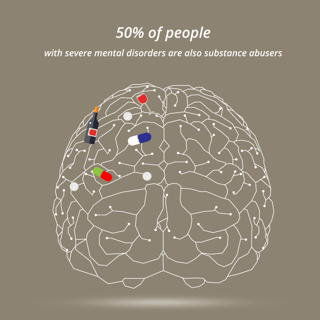 50% of people with severe mental disorders are also substance abusers.