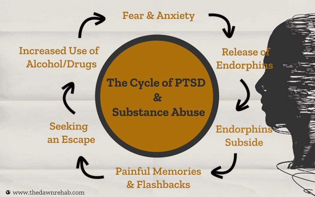 Infographics explaining the cycle of PTSD and substance abuse