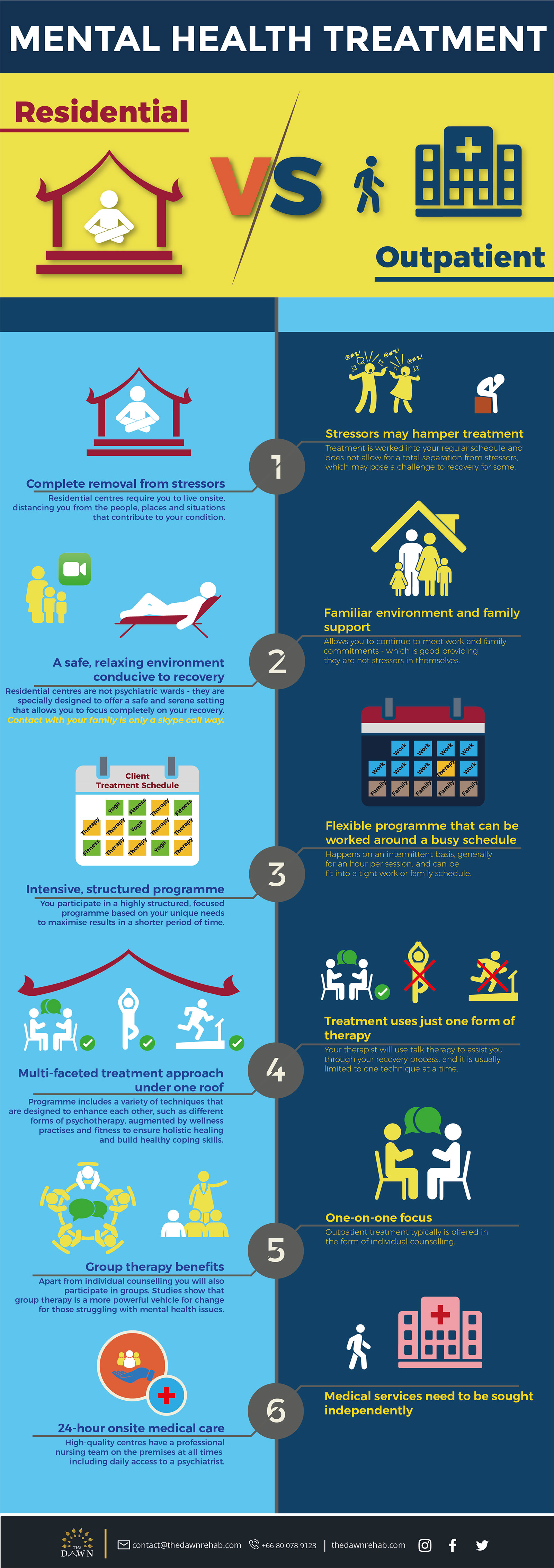 Residential Mental Health Treatment or Outpatient Therapy [Infographic] download